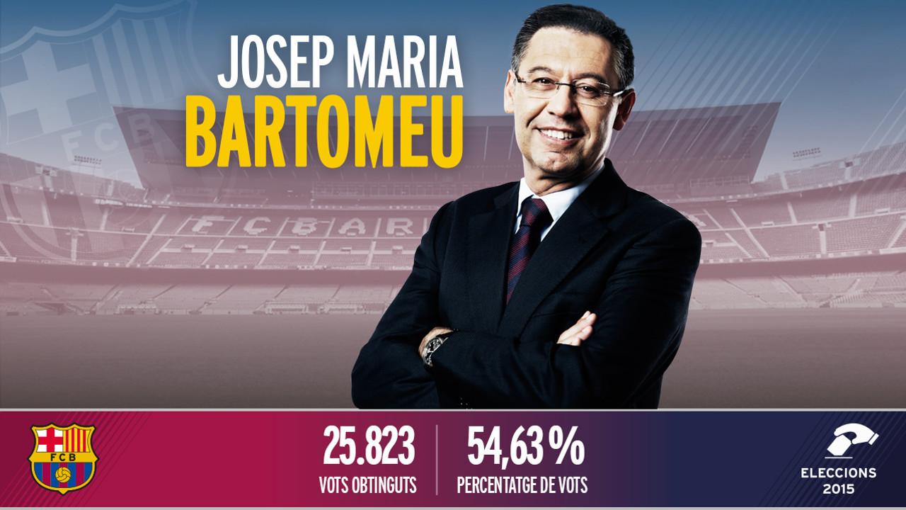 OFICJALNIE: Bartomeu wygrywa wybory!