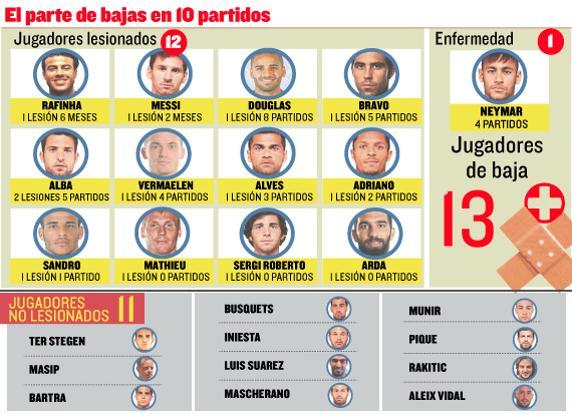 Plaga kontuzji w Barcelonie