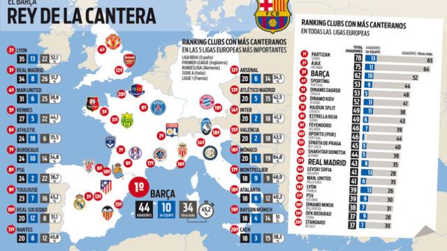 Wychowankowie Barcy w Europie