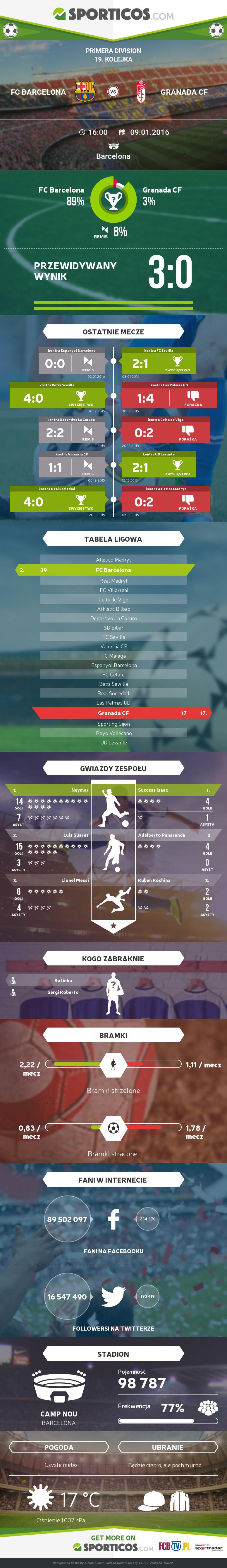 Sporticos_com_fc_barcelona_vs_granada_cf