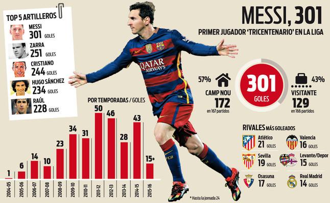 301 goli Leo, 10001 Barcy