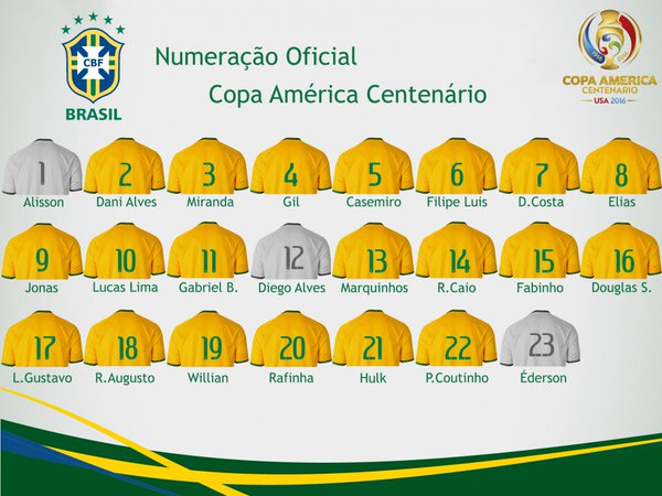 "Alves z ""2"", Rafinha z ""20"" w Copa America"