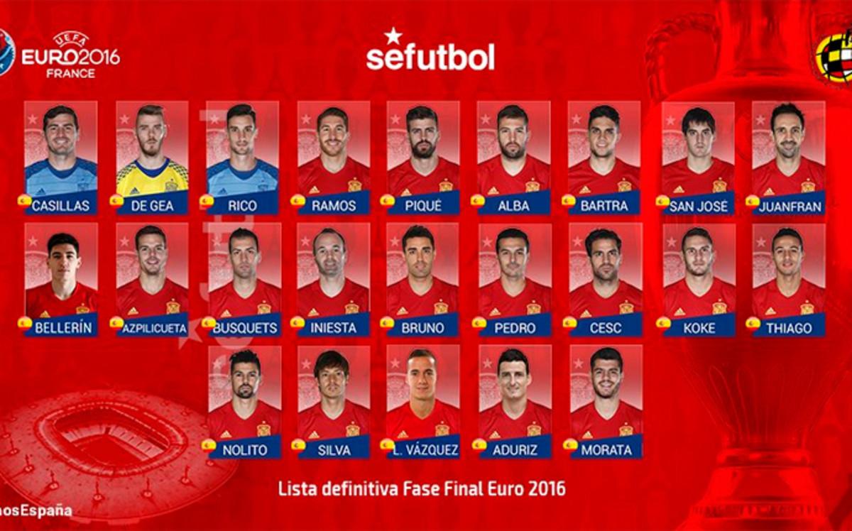 Kadra Hiszpanii na Euro