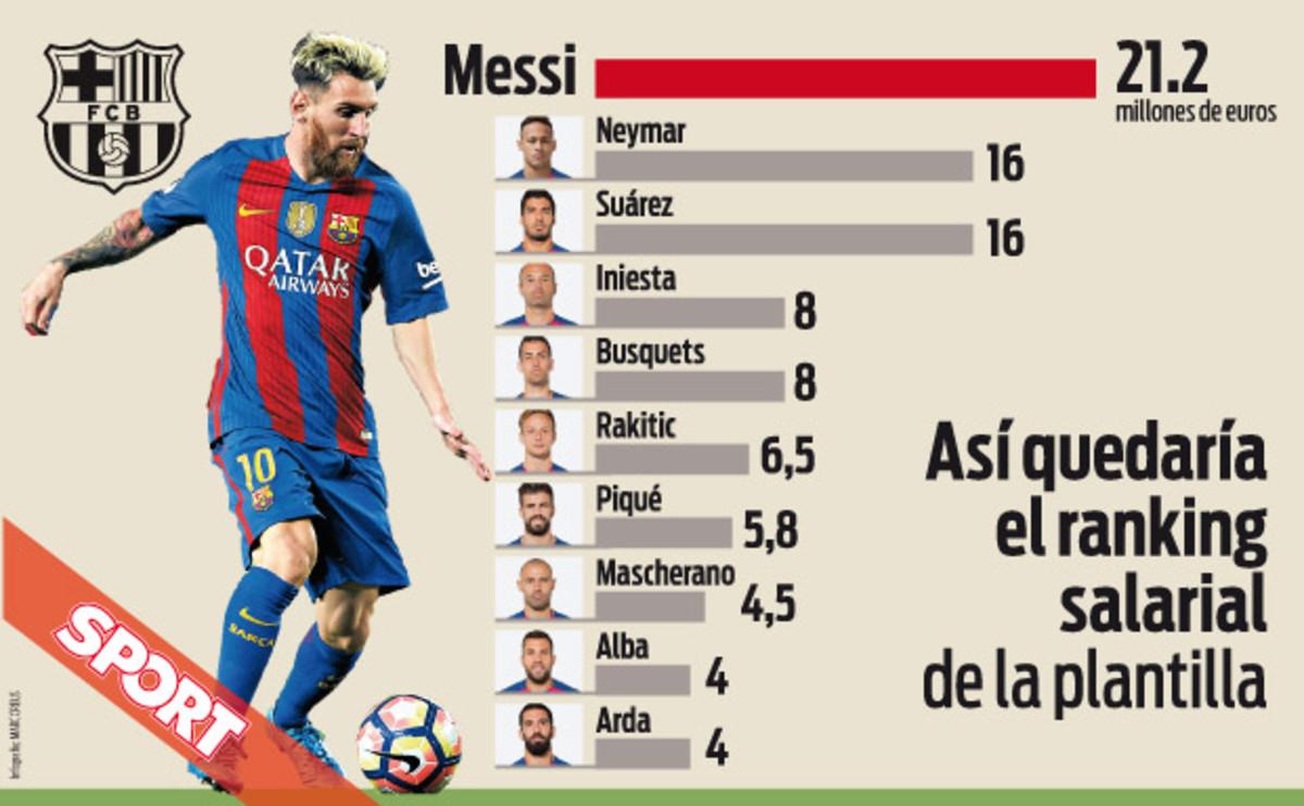 Ile zarabiają piłkarze Barcy?