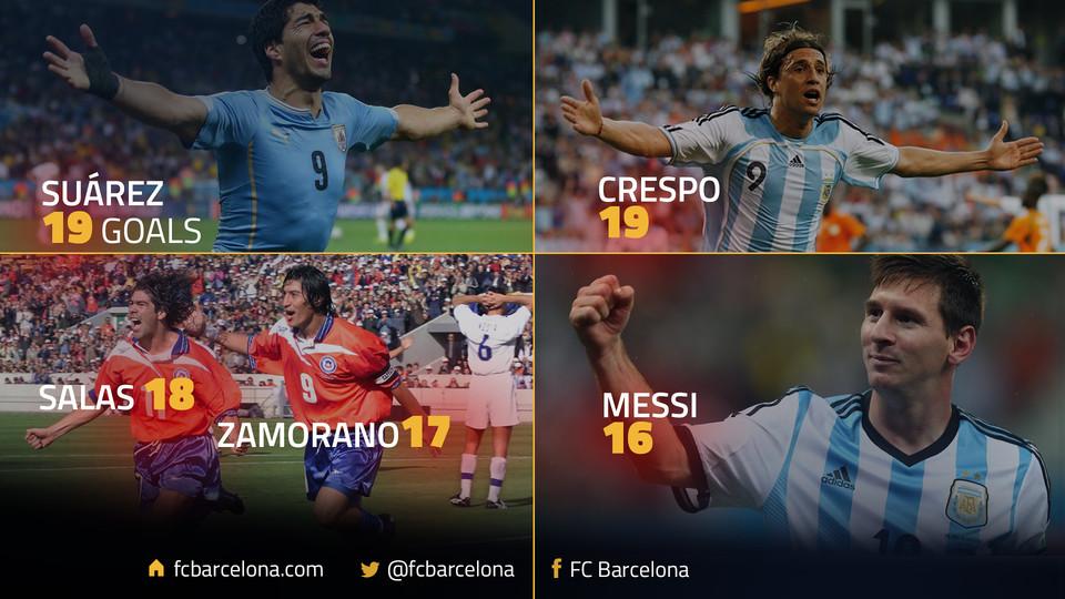 Suarez wyrównał rekord Crespo