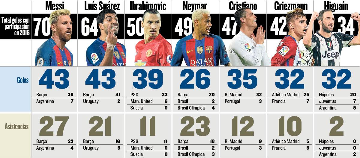 Messi najlepszy w 2016 roku