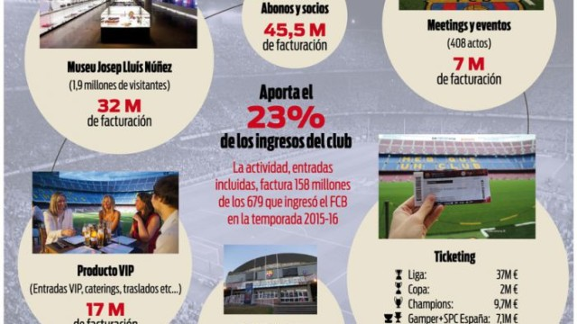 Wielkie przychody z Camp Nou