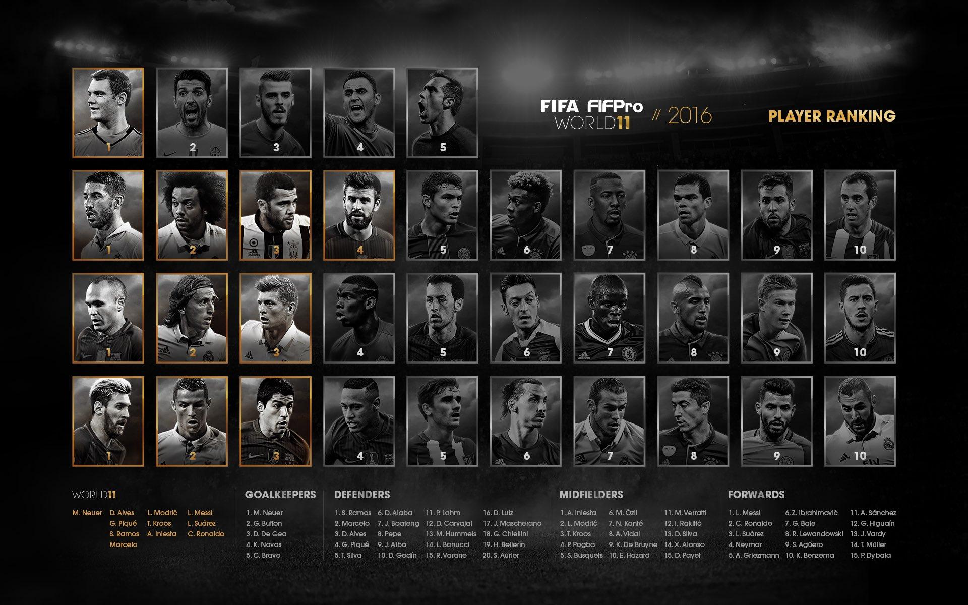 Nagrody FIFA rozdane