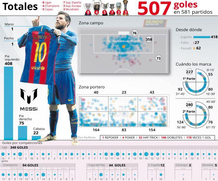 507 goli Leo w obszernej statystyce