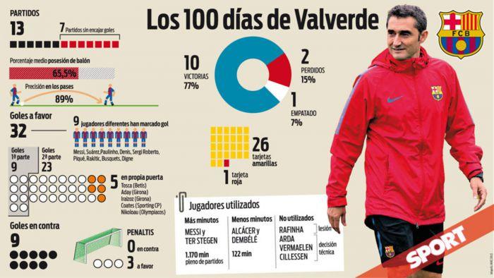 Sto dni Valverde