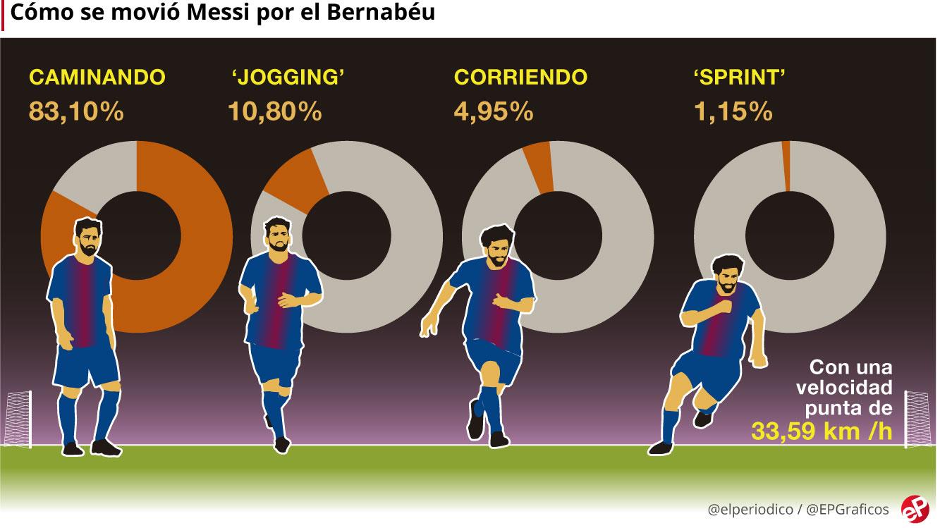 Messi 83% czasu GD spacerował